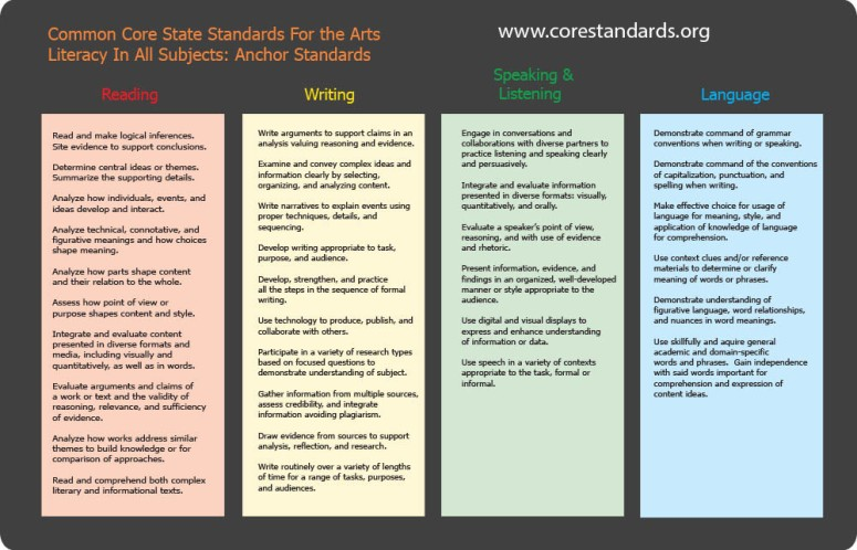 Common Core Technacal Subjects