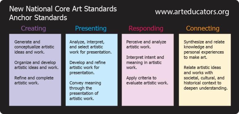 Nat Visual Art Diagram copy